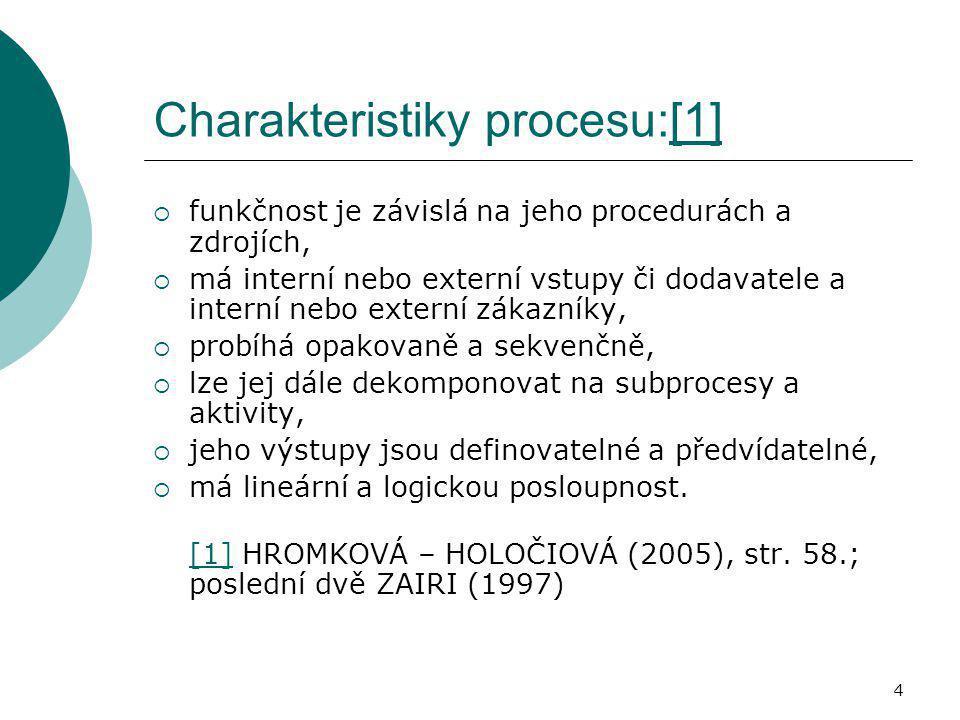 Charakteristiky procesu:[1]
